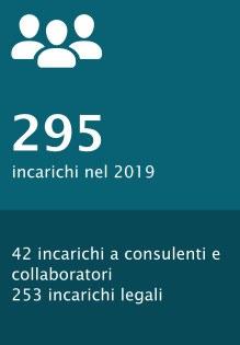 42 incarichi a consulenti e collaboratori 253 incarichi legali
