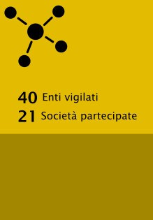 Enti controllati: 40 enti vigilati, 21 partecipazioni