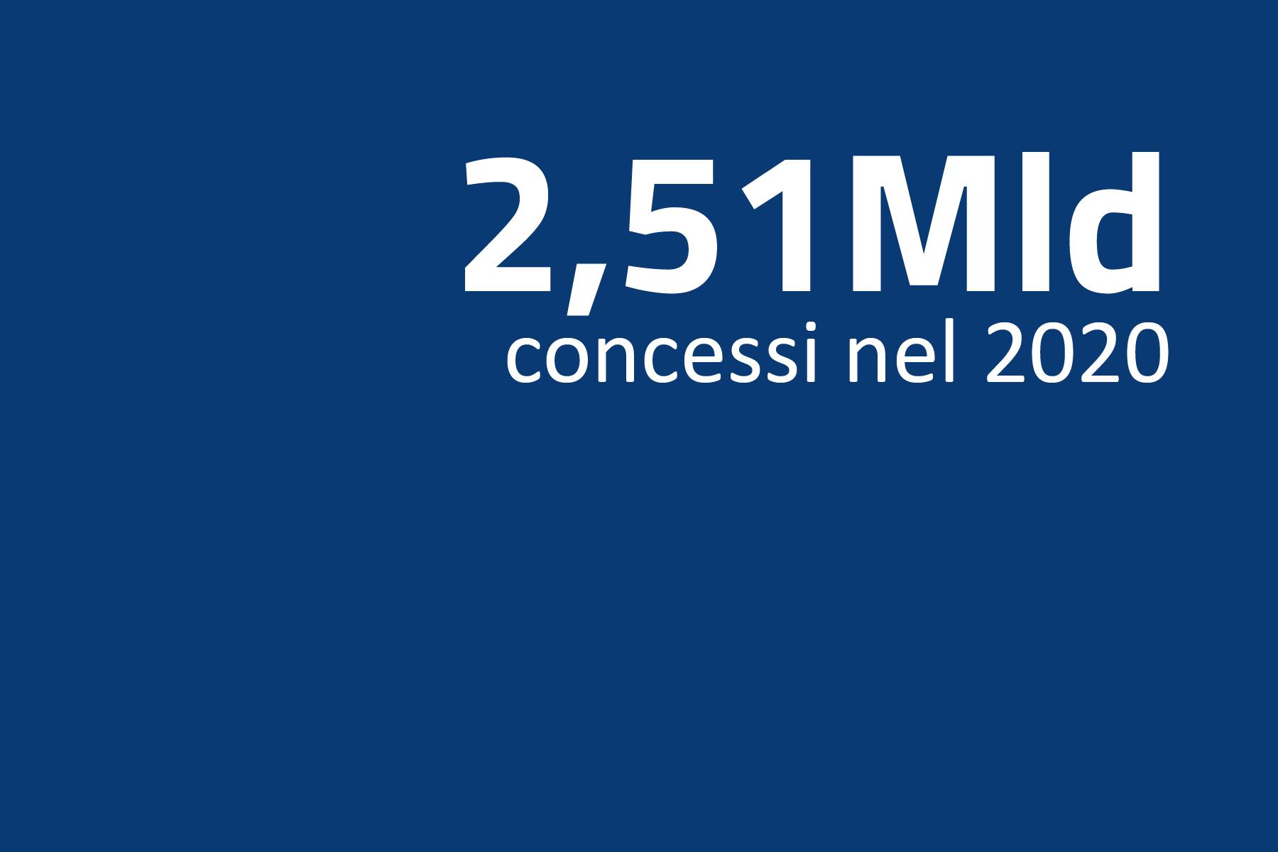 1,40 mld di € concessi nel 2016 - 28.884 assegnazioni riguardanti 4.318 beneficiari